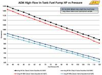 AEM high-flow in-tank fuel pump HP vs Pressure